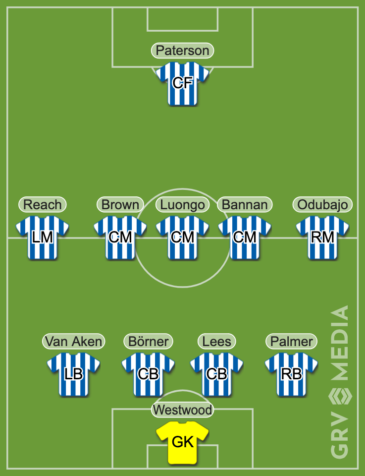 Sheffield Wednesday's predicted XI against Swansea
